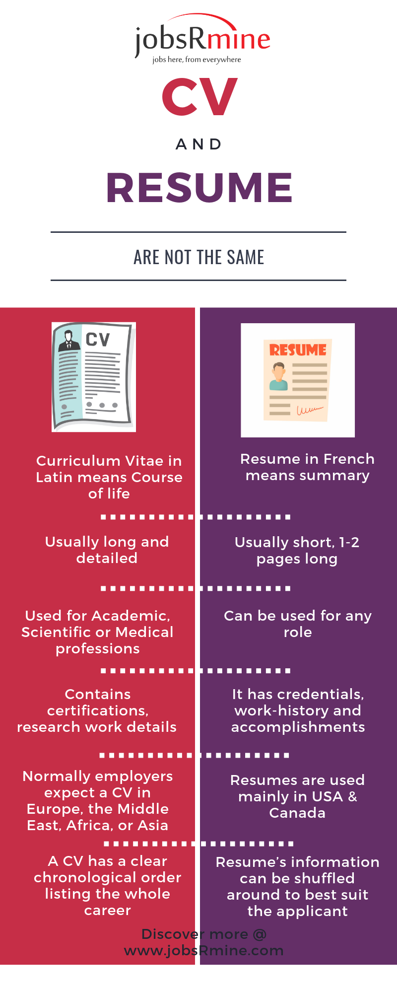 Download Difference between CV and a Resume for free, by clicking download button